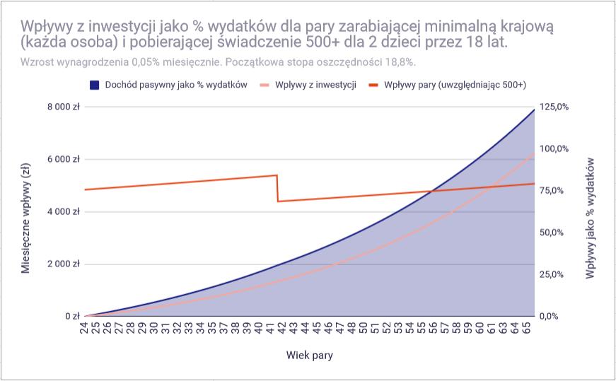 Czy przy polskich zarobkach można osiągnąć finansową niezależność - minimalna 2