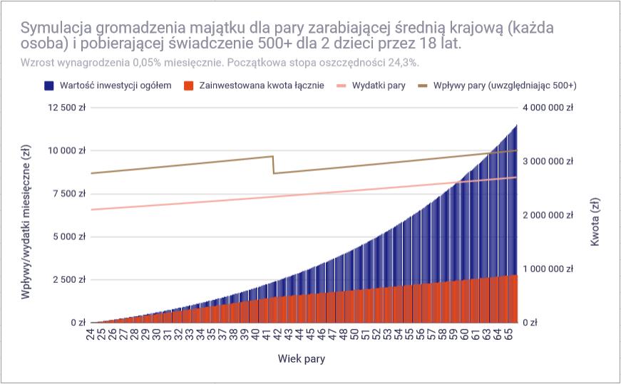 Czy przy polskich zarobkach można osiągnąć finansową niezależność - średnia 1