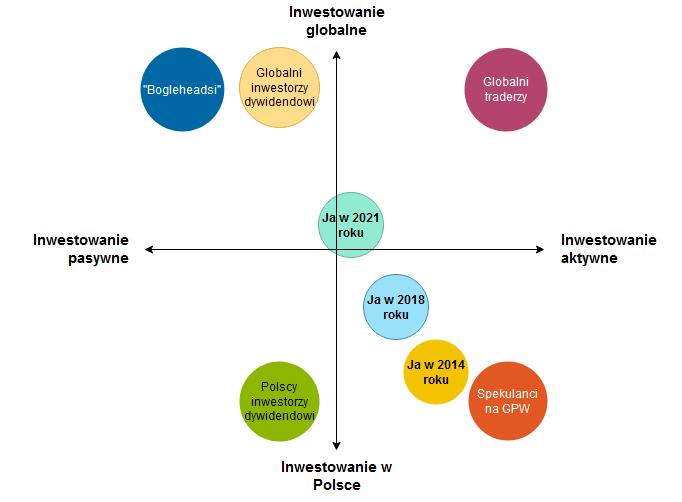 W co inwestuje w drugim polroczu 2021 roku - os stylu inwestowania 2