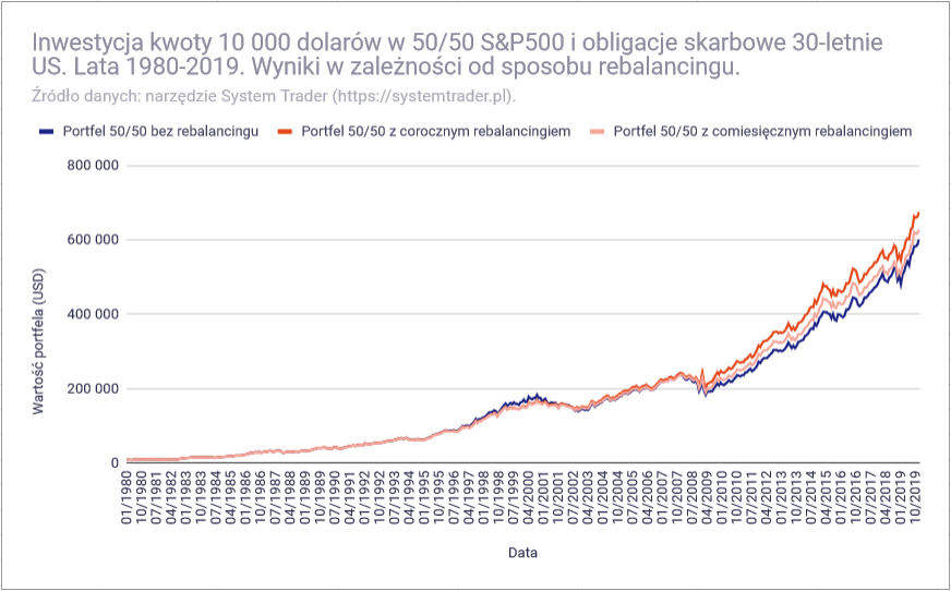 Czy warto równoważyć proporcje portfela inwestycyjnego - 40 lat rebalancingu
