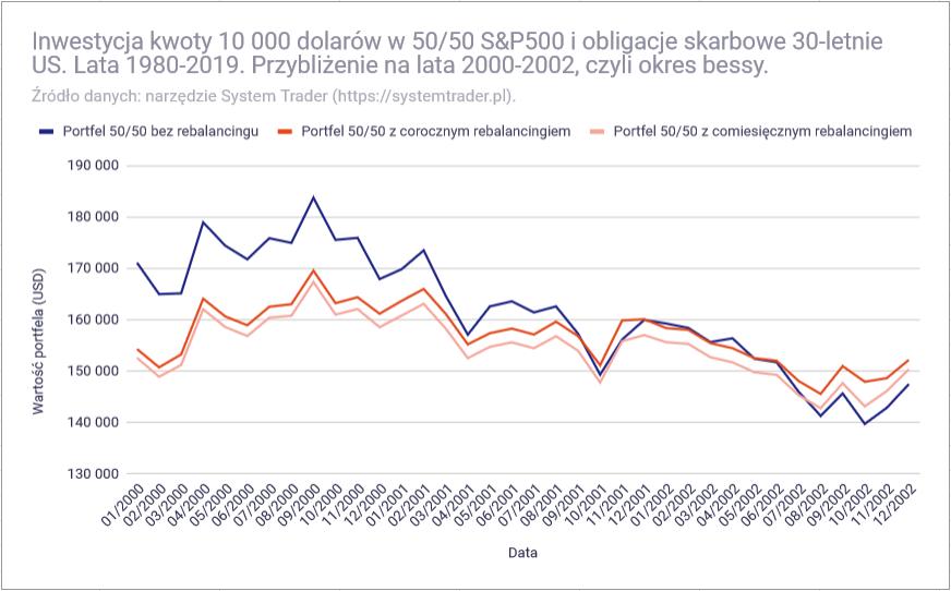 Czy warto równoważyć proporcje portfela inwestycyjnego - rebalancing bessa