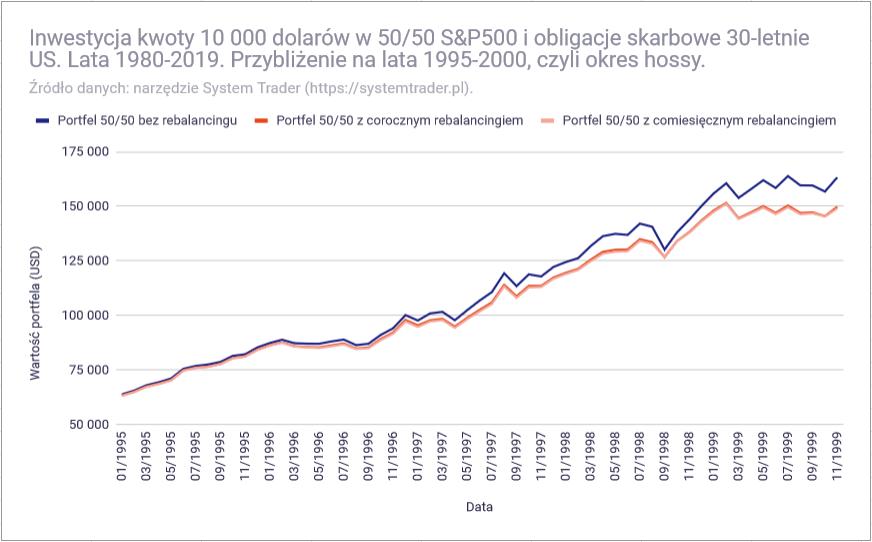 Czy warto równoważyć proporcje portfela inwestycyjnego - rebalancing hossa