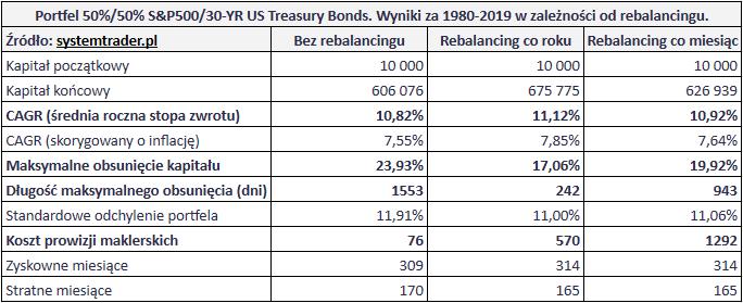 Czy warto równoważyć proporcje portfela inwestycyjnego - tabela porównawcza symulacji
