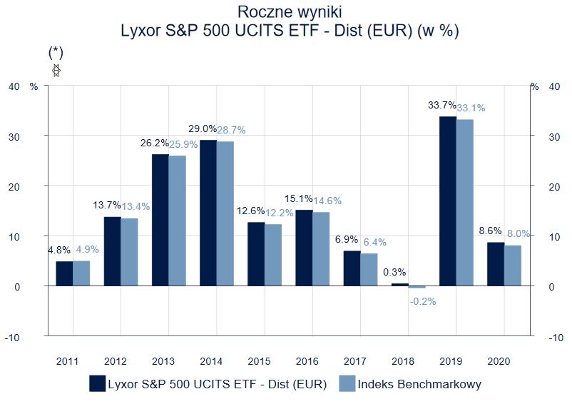 Jak inwestować 100 zł miesięcznie - Lyxor SP500 ETF