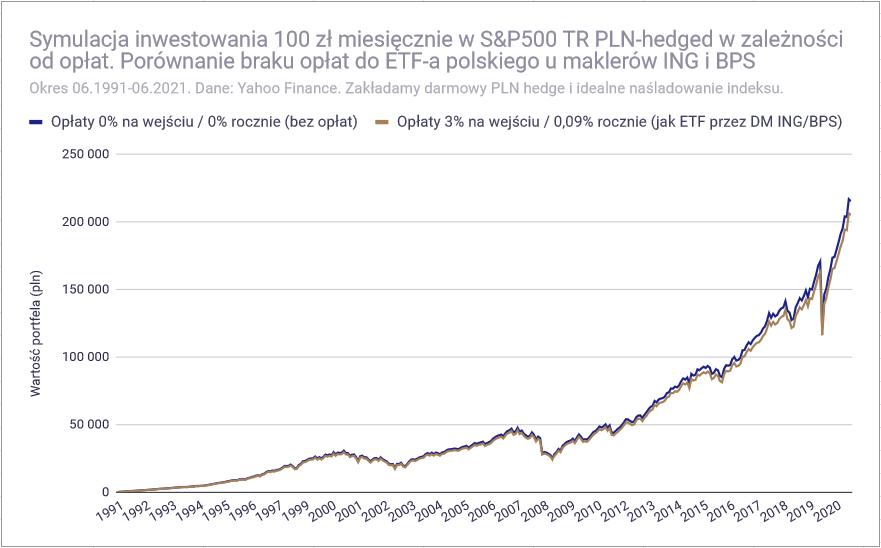 Jak inwestować 100 zł miesięcznie - Opłaty jak DM ING BPS1