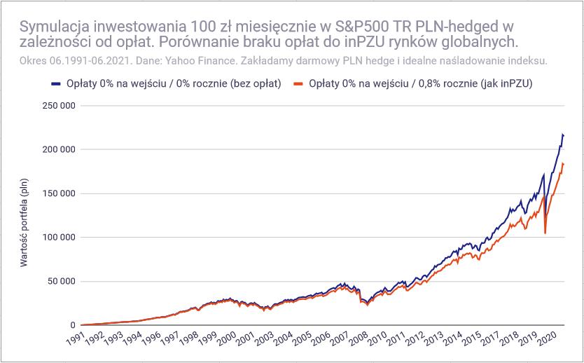 Jak inwestować 100 zł miesięcznie - Opłaty jak inPZU
