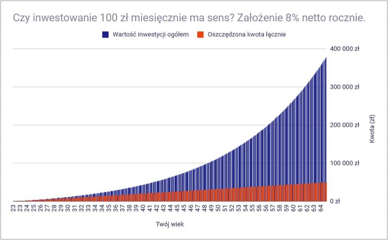 Jak inwestować 100 zł miesięcznie - czy warto inwestować 100 zł miesięcznie