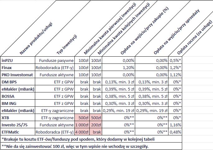 Jak inwestować 100 zł miesięcznie - tabela bez szczegółów1