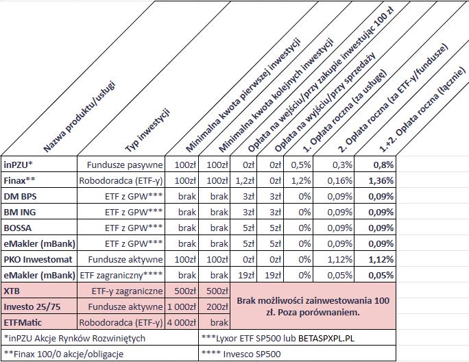 Jak inwestować 100 zł miesięcznie - tabela szczegółowa1