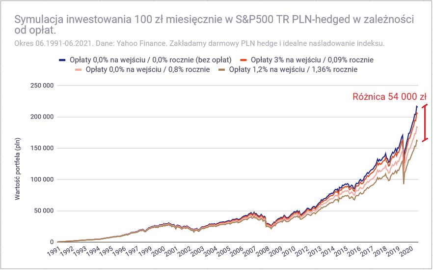 Jak inwestować 100 zł miesięcznie - w zależności od opłat 30 lat1