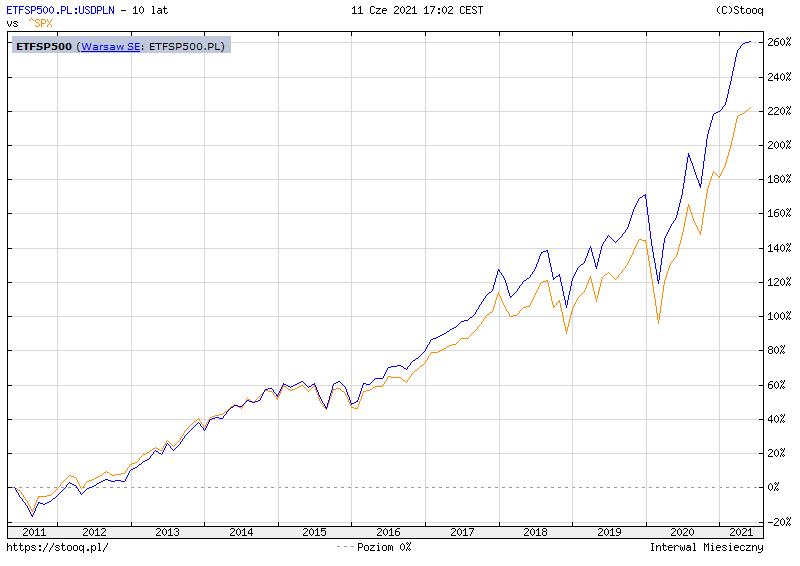 Jak inwestować 100 zł miesięcznie - wyniki ETFSP500 Lyxor