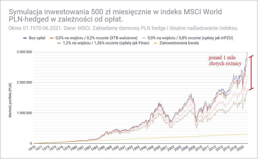 Jak inwestować 500 złotych miesięcznie - MSCI World oplaty jak funduszy 50 lat