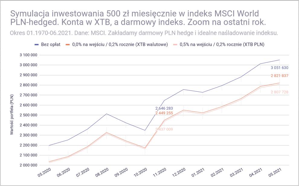 Jak inwestować 500 złotych miesięcznie - MSCI World rozne konta zoom konta XTB
