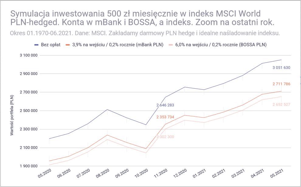 Jak inwestować 500 złotych miesięcznie - MSCI World rozne konta zoom konta mBank BOSSA