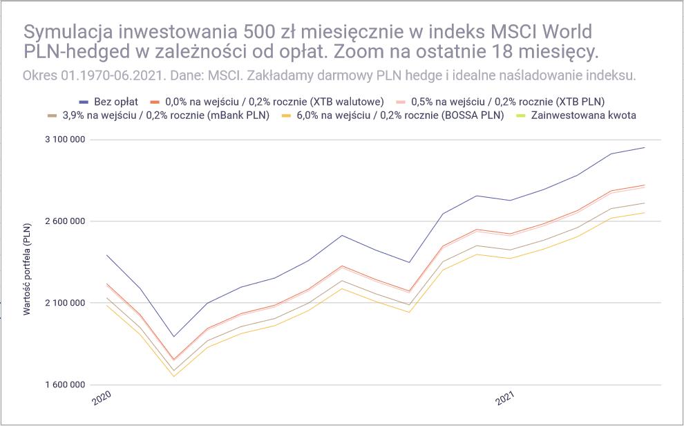 Jak inwestować 500 złotych miesięcznie - MSCI World rozne konta zoom1
