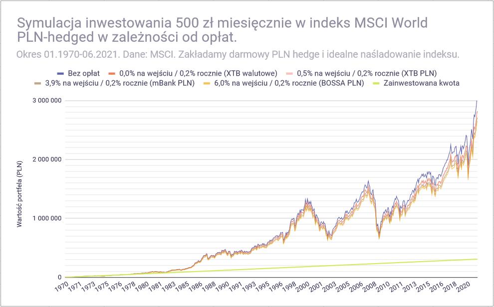 Jak inwestować 500 złotych miesięcznie - MSCI World rozne konta2