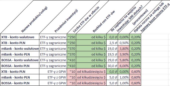 Jak inwestować 500 złotych miesięcznie - dlaczego nie polskie ETFy 1