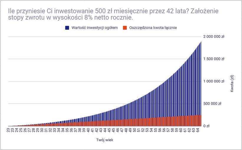 Jak inwestowac 500 zlotych miesiecznie dlaczego warto