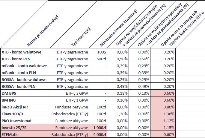 Jak inwestować 500 złotych miesięcznie - koszty procentowe 1