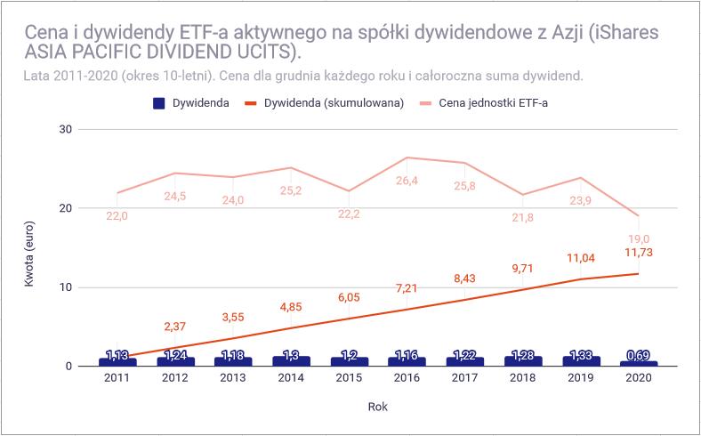 Jak zbudować portfel dywidendowy z funduszy ETF - Azja dywidendowy