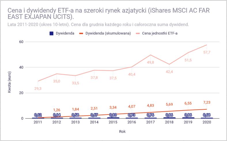 Jak zbudować portfel dywidendowy z funduszy ETF - Azja nie dywidendowy