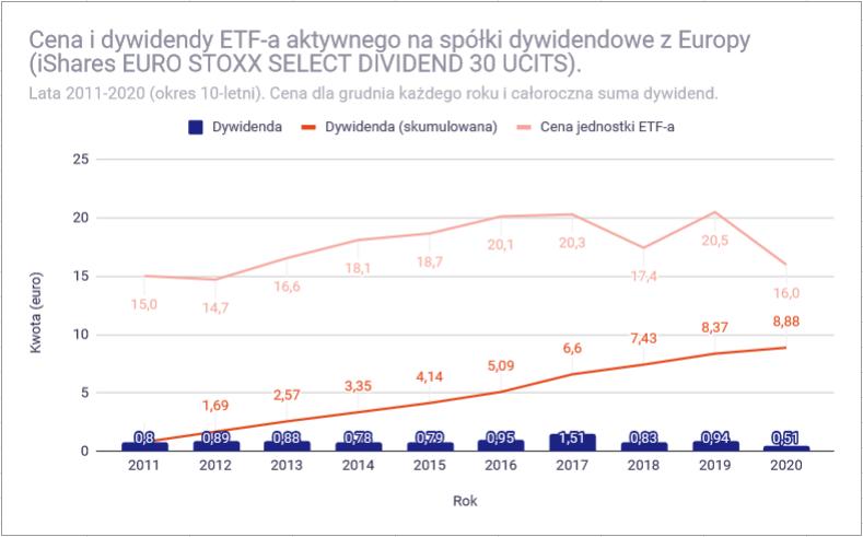 Jak zbudować portfel dywidendowy z funduszy ETF - Europa dywidendowy