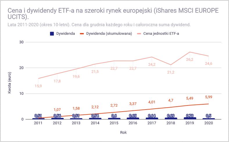 Jak zbudowac portfel dywidendowy z funduszy ETF Europa nie dywidendowy