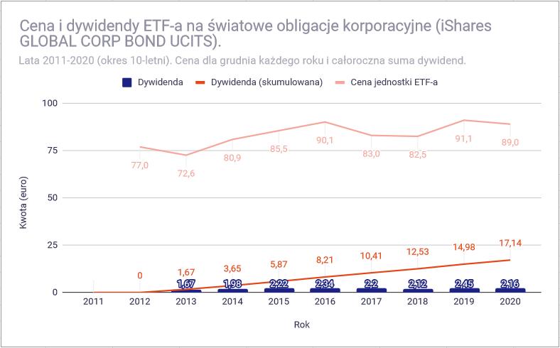 Jak zbudowac portfel dywidendowy z funduszy ETF Obligacje korporacyjne low yield