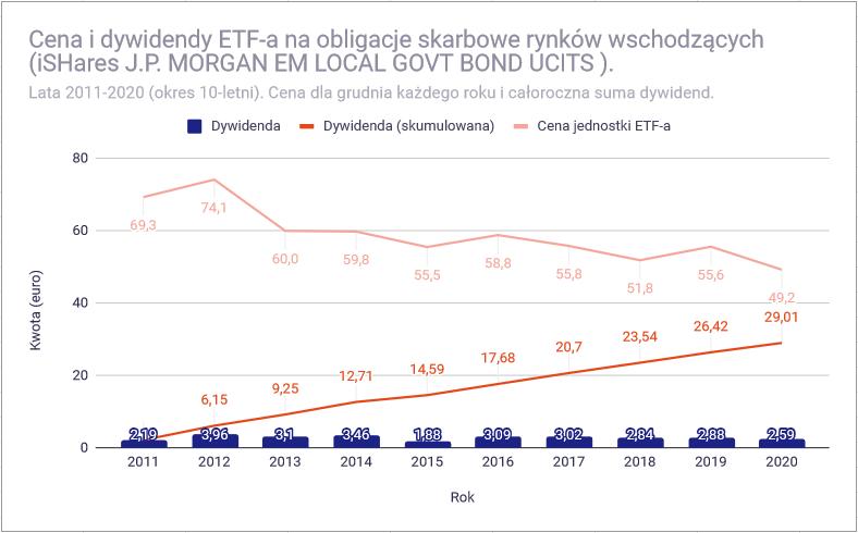 Jak zbudować portfel dywidendowy z funduszy ETF - Obligacje skarbowe EM