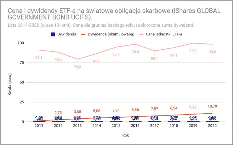 Jak zbudowac portfel dywidendowy z funduszy ETF Obligacje skarbowe1