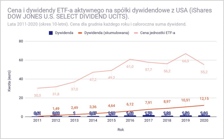 Jak zbudować portfel dywidendowy z funduszy ETF - USA dywidendowy