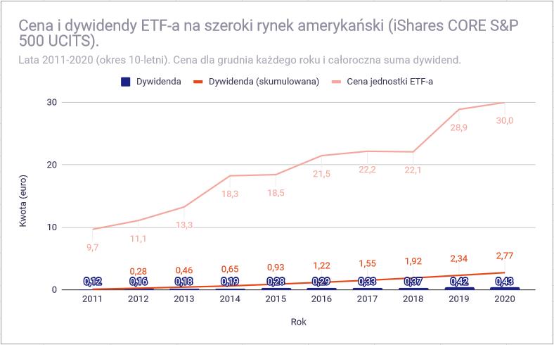 Jak zbudowac portfel dywidendowy z funduszy ETF USA nie dywidendowy