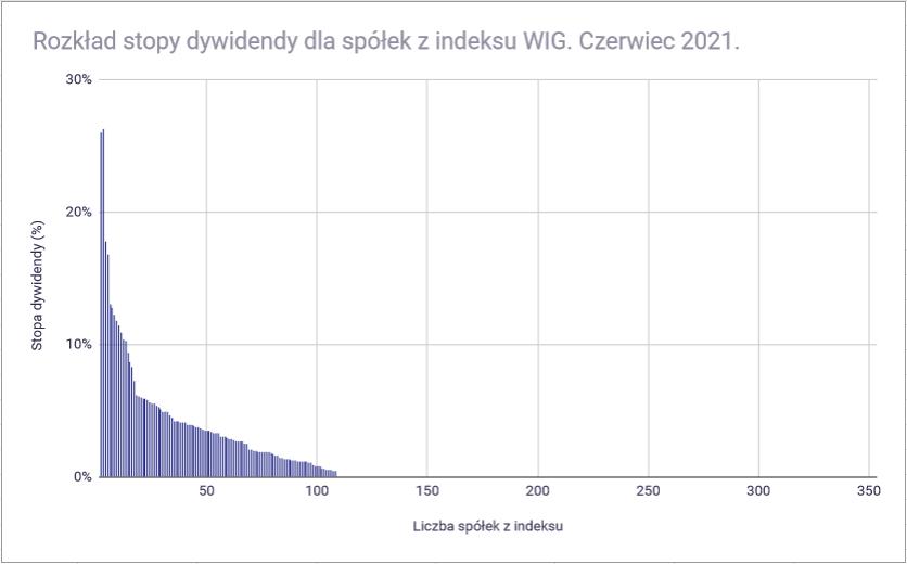 Jak zbudować portfel dywidendowy z funduszy ETF - rozkład dywidend w indeksie WIG