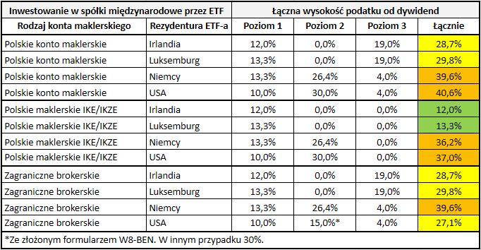 Stawki podatku od dywidend z zagranicznych akcji i funduszy ETF - ETF na spółki międzynarodowe