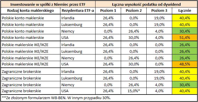 Stawki podatku od dywidend z zagranicznych akcji i funduszy ETF - ETF na spółki z Niemiec