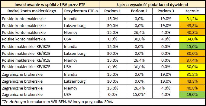 Stawki podatku od dywidend z zagranicznych akcji i funduszy ETF - ETF na spółki z USA