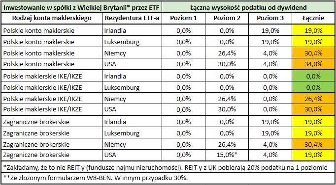 Stawki podatku od dywidend z zagranicznych akcji i funduszy ETF - ETF na spółki z Wielkiej Brytanii