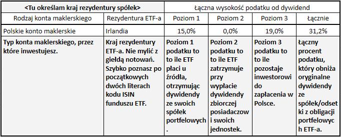 Stawki podatku od dywidend z zagranicznych akcji i funduszy ETF Objasnienie tabele ETF1