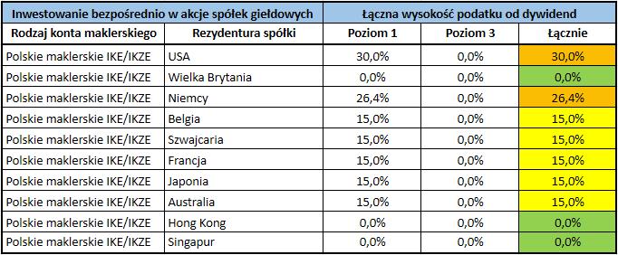 Stawki podatku od dywidend z zagranicznych akcji i funduszy ETF - spółki bezpośrednio przez polskie IKE lub IKZE