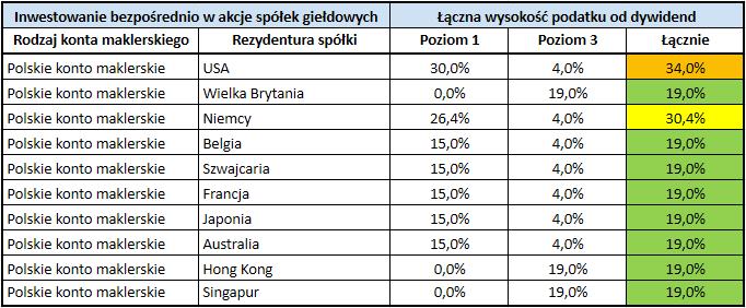 Stawki podatku od dywidend z zagranicznych akcji i funduszy ETF - spółki bezpośrednio przez polskie maklerskie