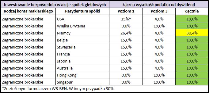 Stawki podatku od dywidend z zagranicznych akcji i funduszy ETF - spółki bezpośrednio przez zagraniczne brokerskie