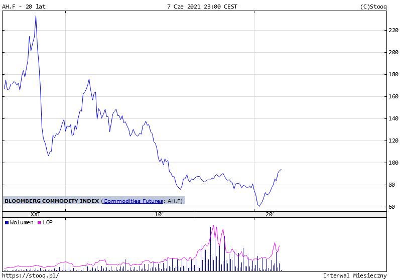 W co inwestuje w drugim polroczu 2021 roku - Bloomberg commodity index