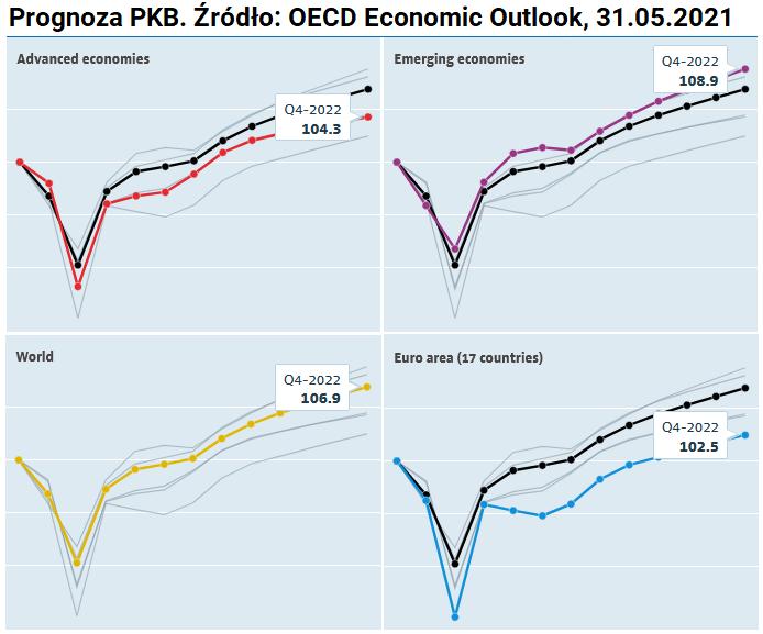 W co inwestuje w drugim polroczu 2021 roku - PKB