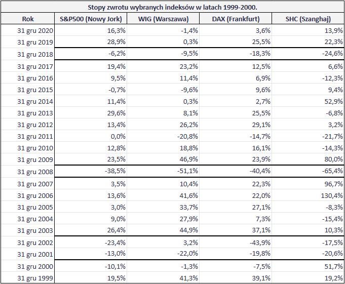W co inwestuje w drugim polroczu 2021 roku - SPX a inne indeksy