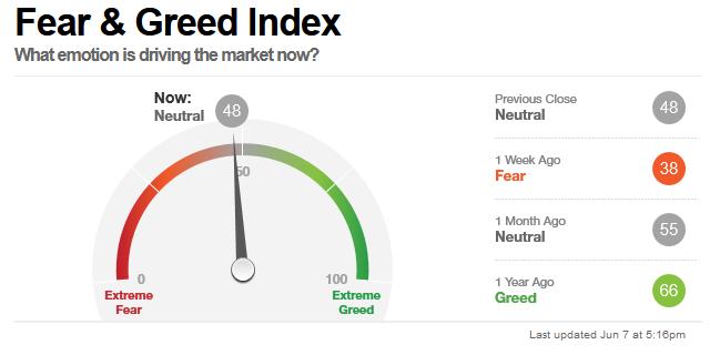 W co inwestuje w drugim polroczu 2021 roku - fear and greed index cnn