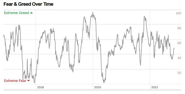 W co inwestuje w drugim polroczu 2021 roku - fear and greed index history
