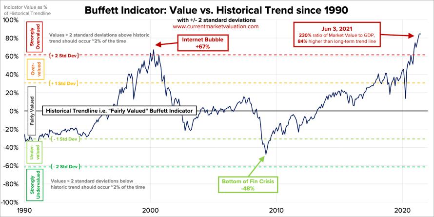 W co inwestuje w drugim polroczu 2021 roku - historyczny buffett indicator