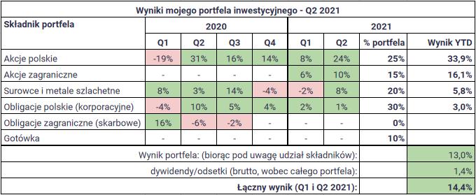 W co inwestuje w drugim polroczu 2021 roku wynik portfel1
