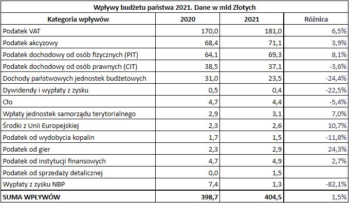 Wpływy budżetu państwa 2021
