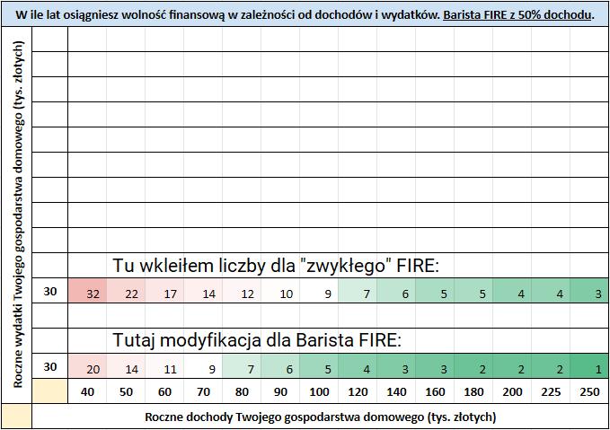 4 rodzaje FIRE - Barista FIRE